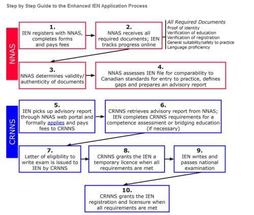 CRNNS Enhanced Process