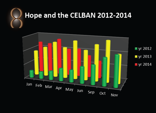 Hope and the CELBAN bar graph