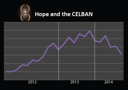 Hope and the CELBAN line graph